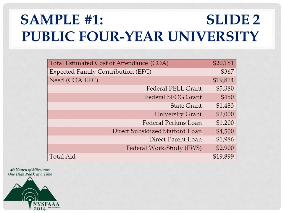 Sample #1: slide 2 Public Four-Year University