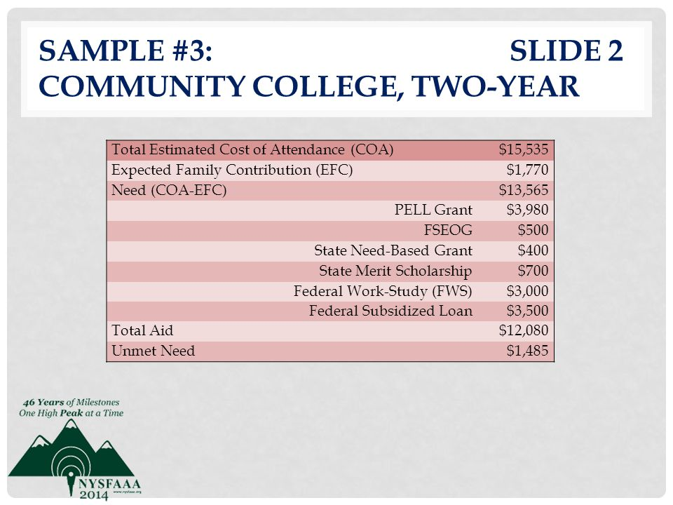 Sample #3: slide 2 Community College, Two-Year