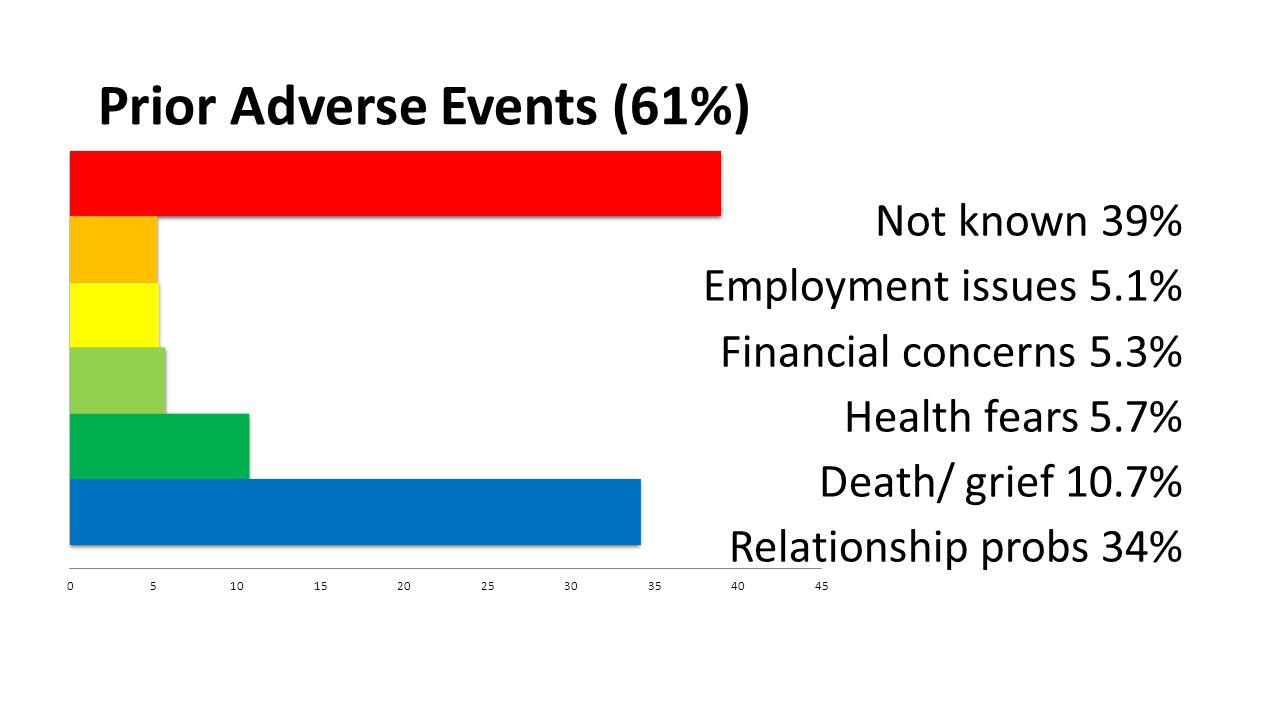 Prior Adverse Events (61%)