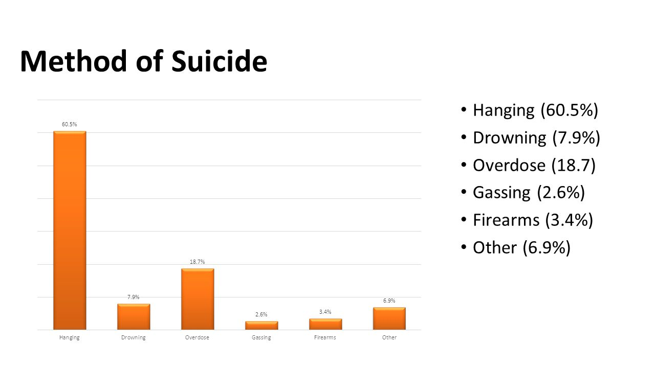 Method of Suicide Hanging (60.5%) Drowning (7.9%) Overdose (18.7)