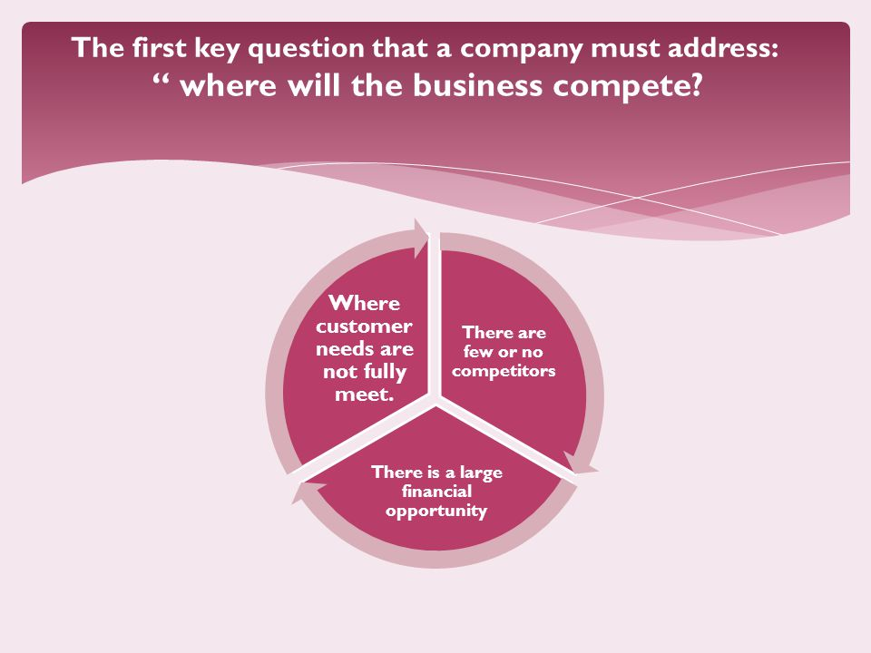 The first key question that a company must address: where will the business compete