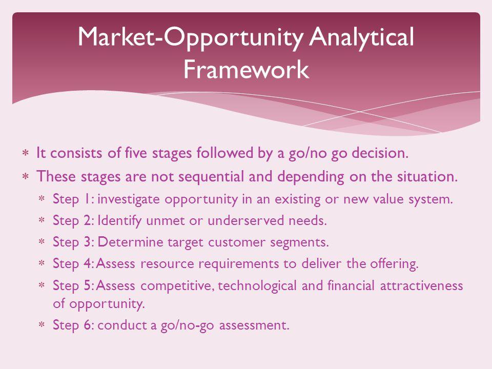 Market-Opportunity Analytical Framework
