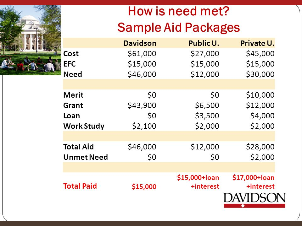 How is need met Sample Aid Packages