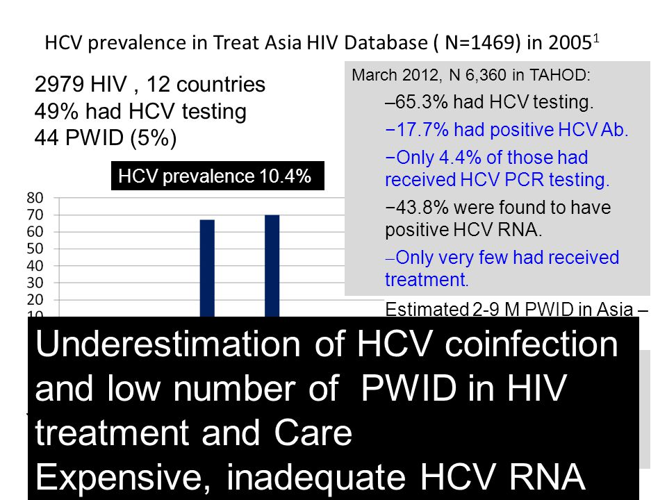 HCV prevalence in Treat Asia HIV Database ( N=1469) in 20051