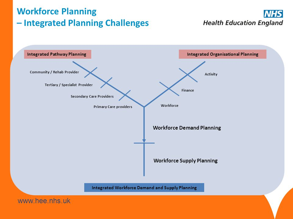 – Integrated Planning Challenges