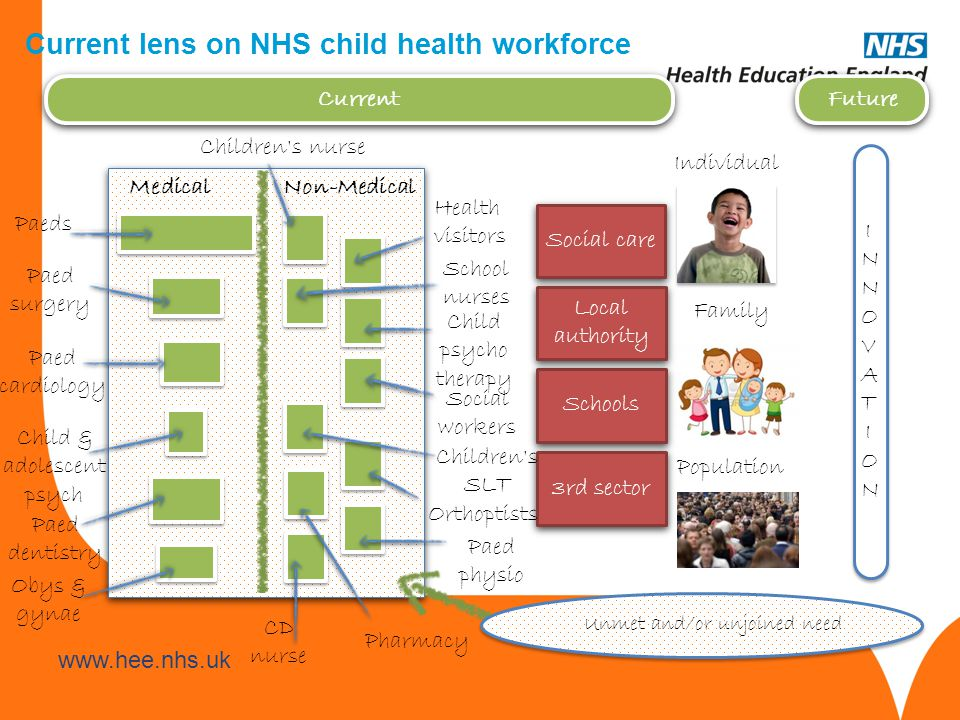 Current lens on NHS child health workforce