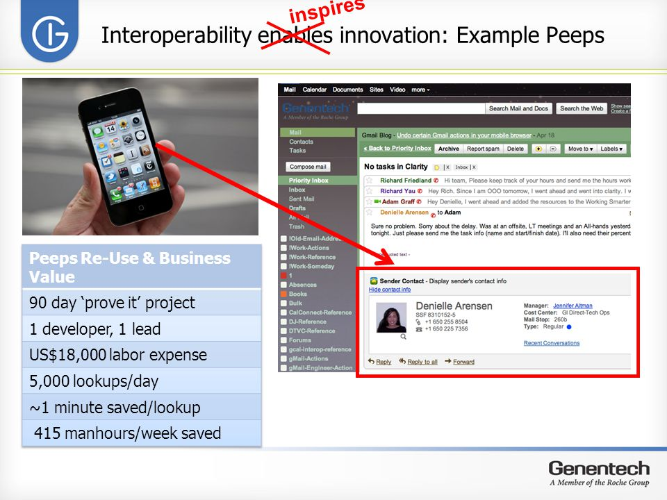 Interoperability enables innovation: Example Peeps