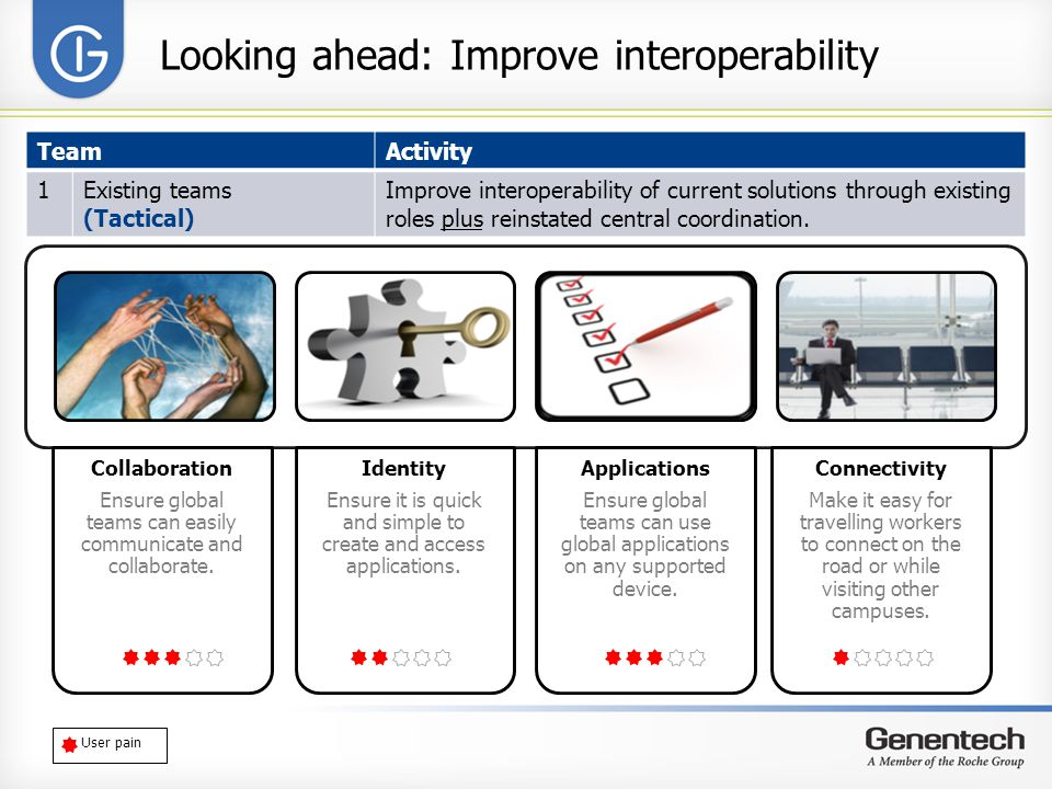 Looking ahead: Improve interoperability