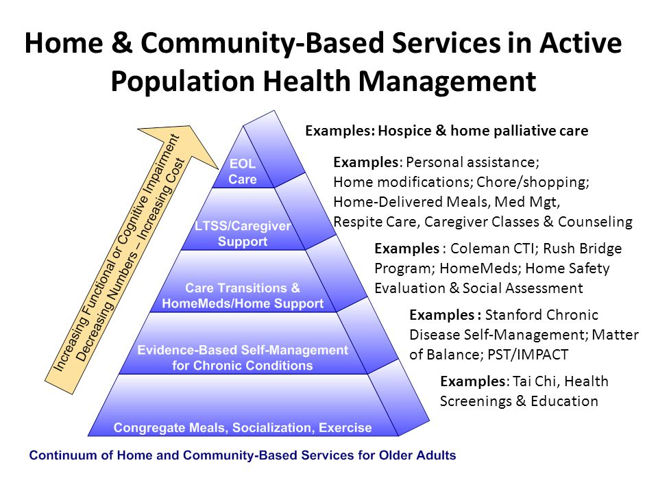 Home & Community-Based Services in Active Population Health Management