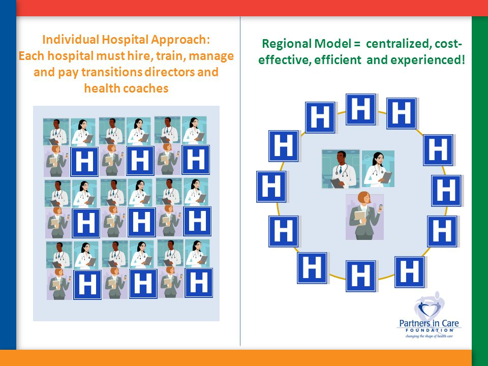 Individual Hospital Approach: Each hospital must hire, train, manage and pay transitions directors and health coaches