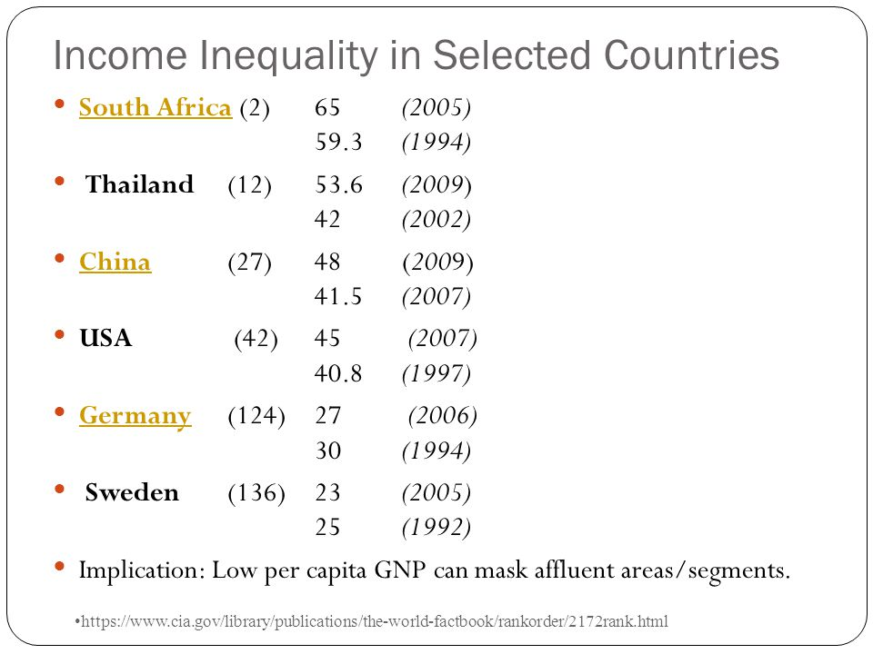 Income Inequality in Selected Countries