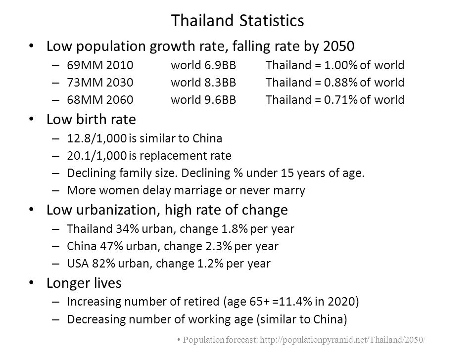 Population forecast: http://populationpyramid.net/Thailand/2050/