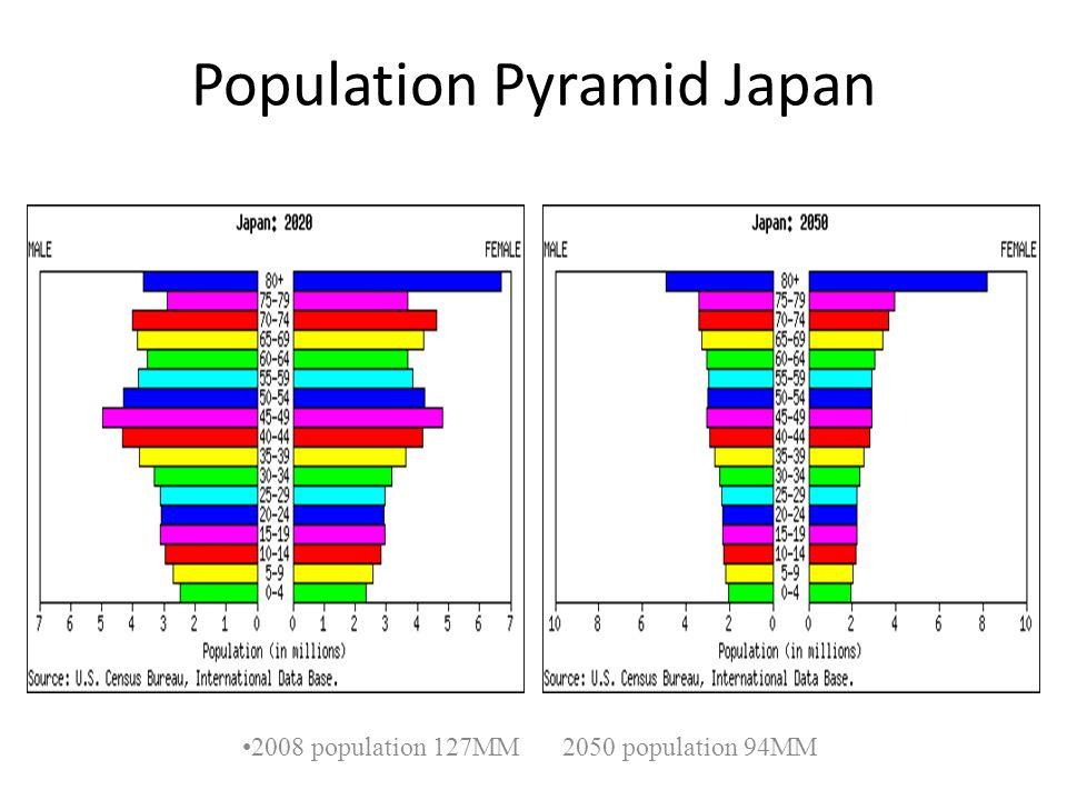 Population Pyramid Japan