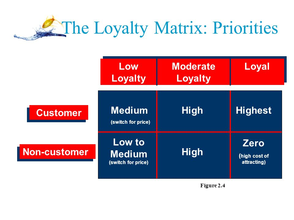 The Loyalty Matrix: Priorities