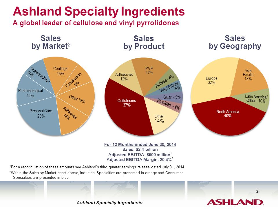 Ashland Specialty Ingredients A global leader of cellulose and vinyl pyrrolidones