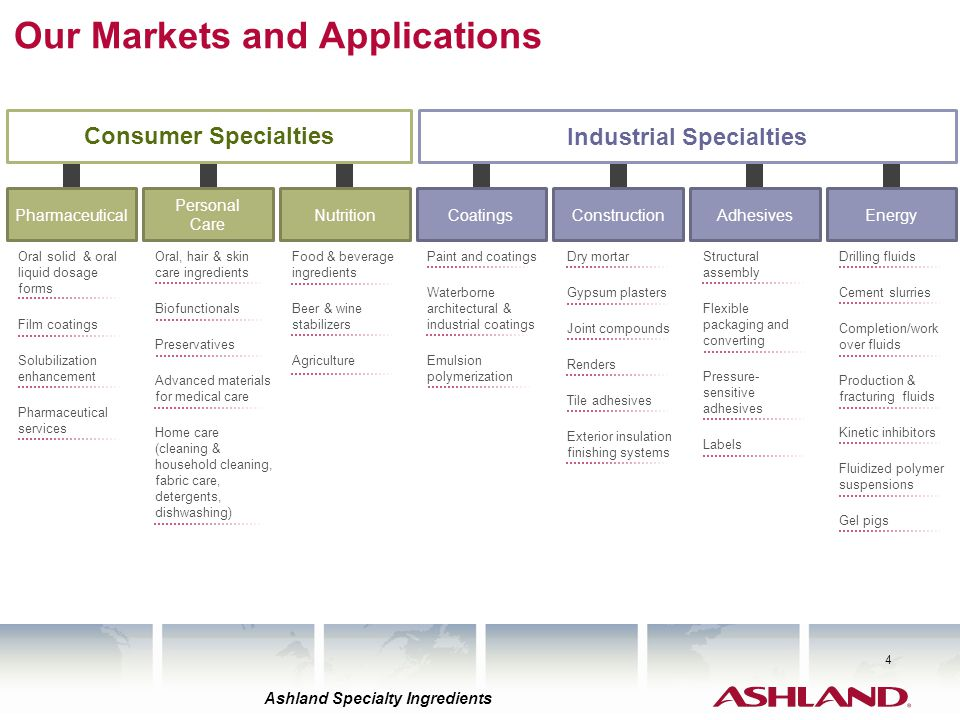 Our Markets and Applications
