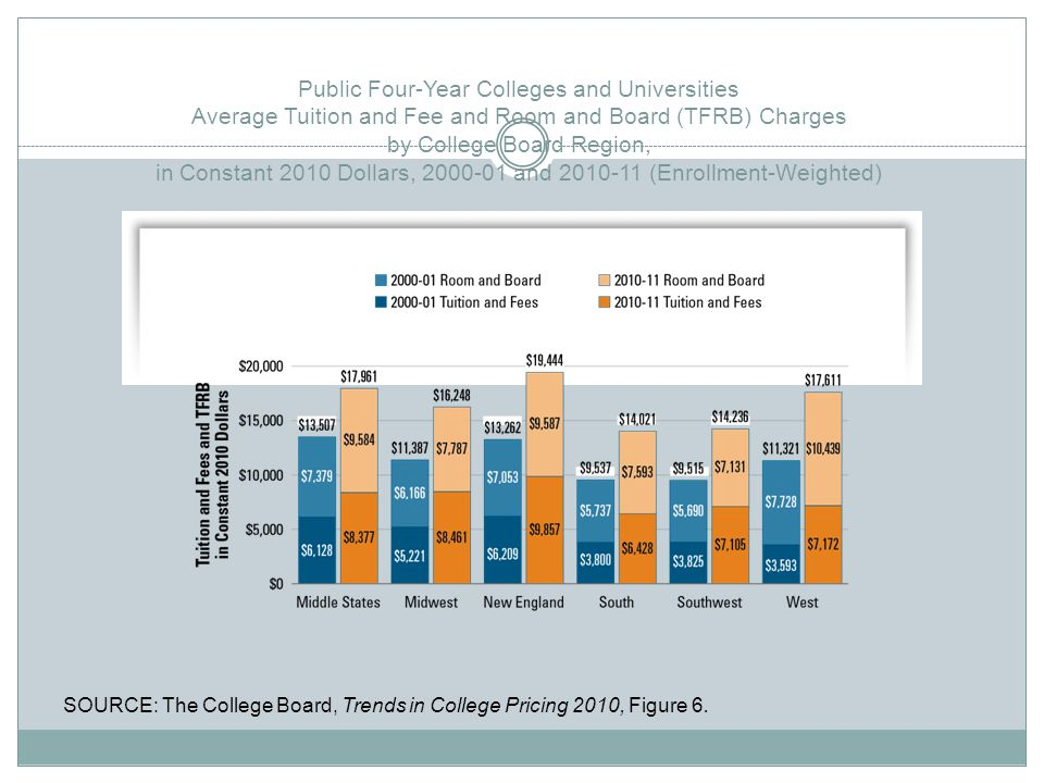 Public Four-Year Colleges and Universities Average Tuition and Fee and Room and Board (TFRB) Charges by College Board Region, in Constant 2010 Dollars, 2000-01 and 2010-11 (Enrollment-Weighted)