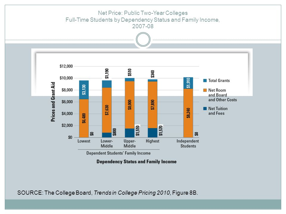 Net Price: Public Two-Year Colleges Full-Time Students by Dependency Status and Family Income, 2007-08