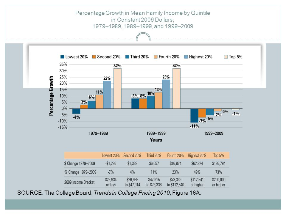 Percentage Growth in Mean Family Income by Quintile in Constant 2009 Dollars, 1979–1989, 1989–1999, and 1999–2009
