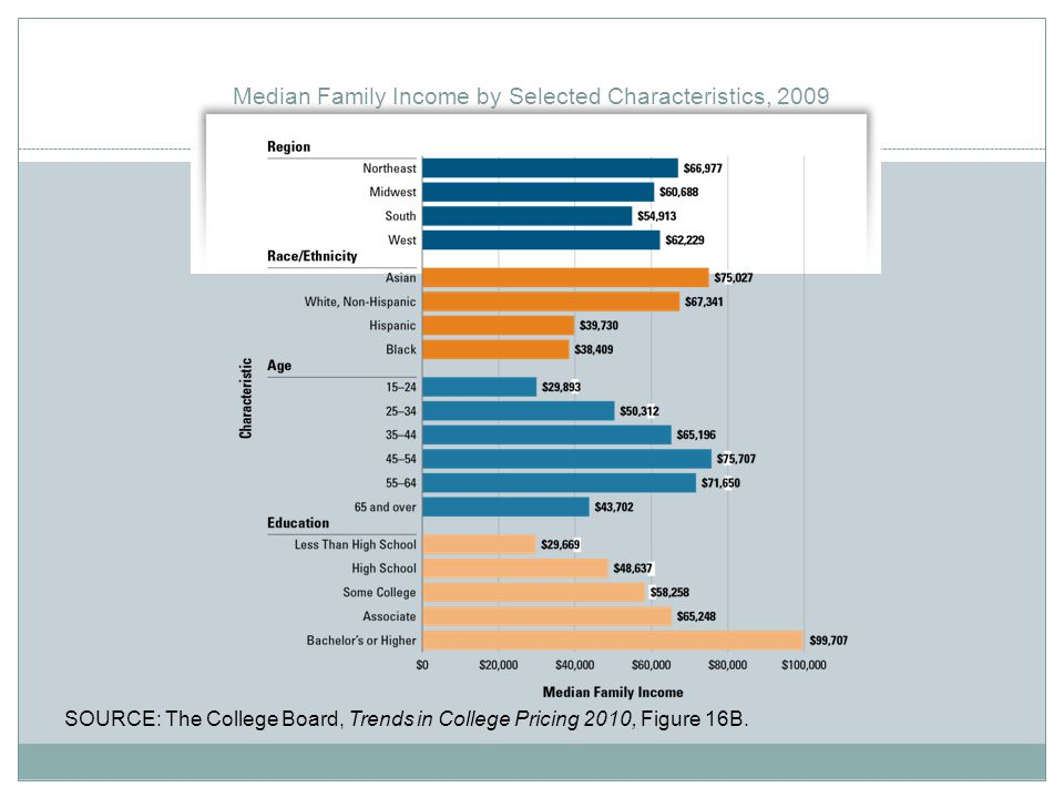 Median Family Income by Selected Characteristics, 2009