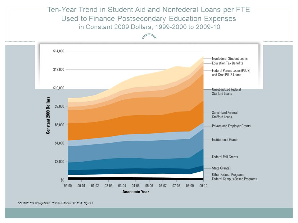 Ten-Year Trend in Student Aid and Nonfederal Loans per FTE Used to Finance Postsecondary Education Expenses in Constant 2009 Dollars, 1999-2000 to 2009-10