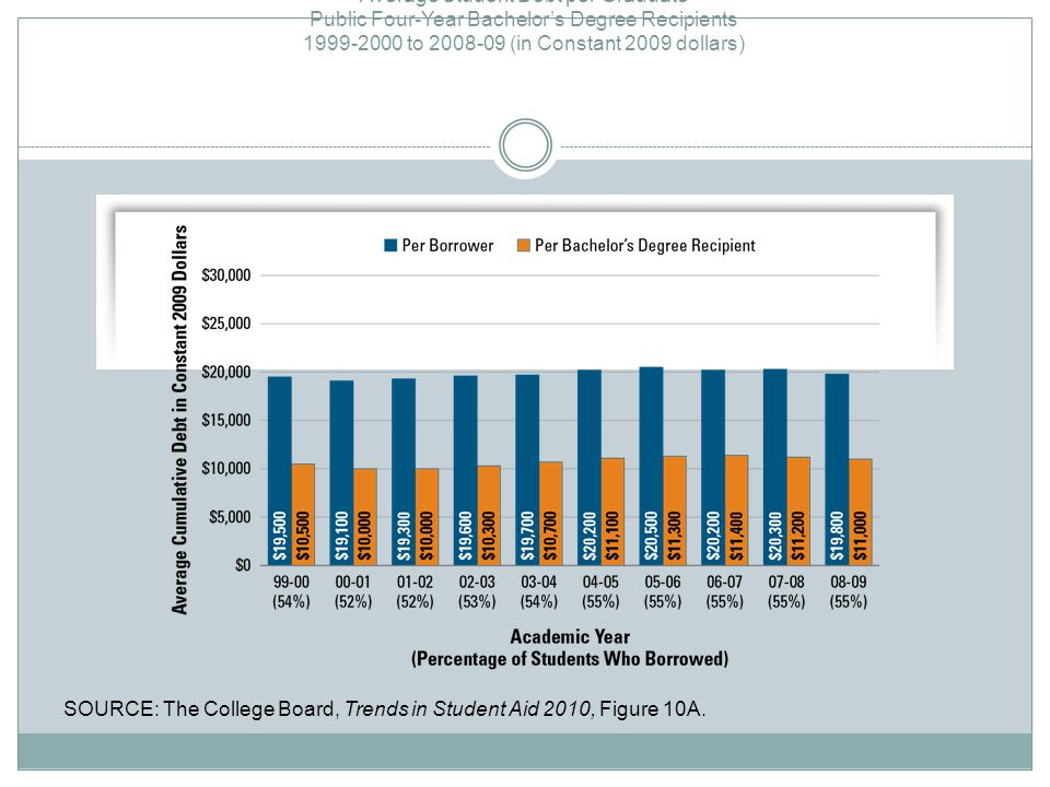 SOURCE: The College Board, Trends in Student Aid 2010, Figure 10A.