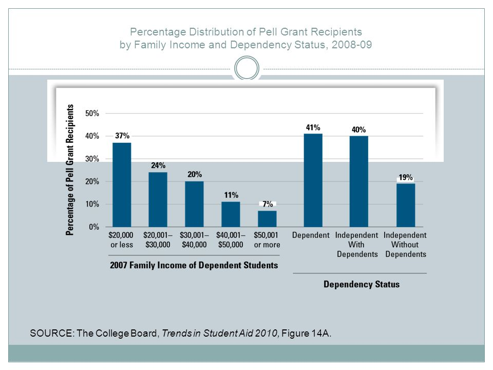 Percentage Distribution of Pell Grant Recipients by Family Income and Dependency Status, 2008-09