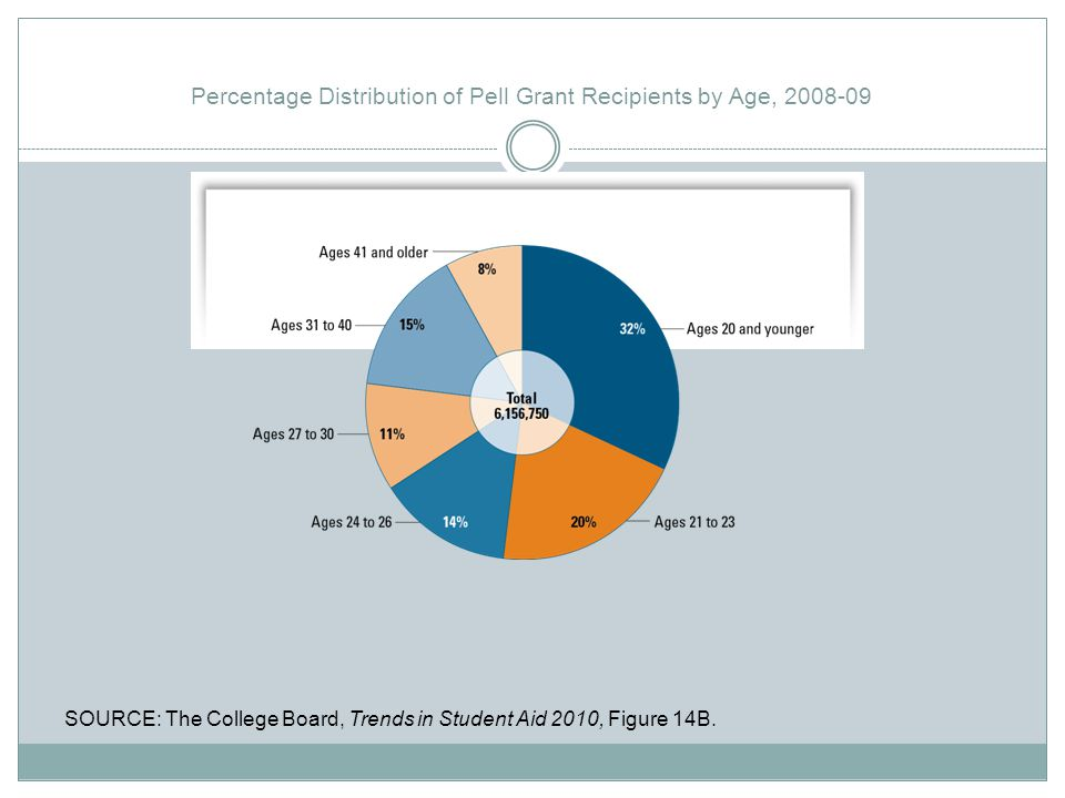Percentage Distribution of Pell Grant Recipients by Age, 2008-09