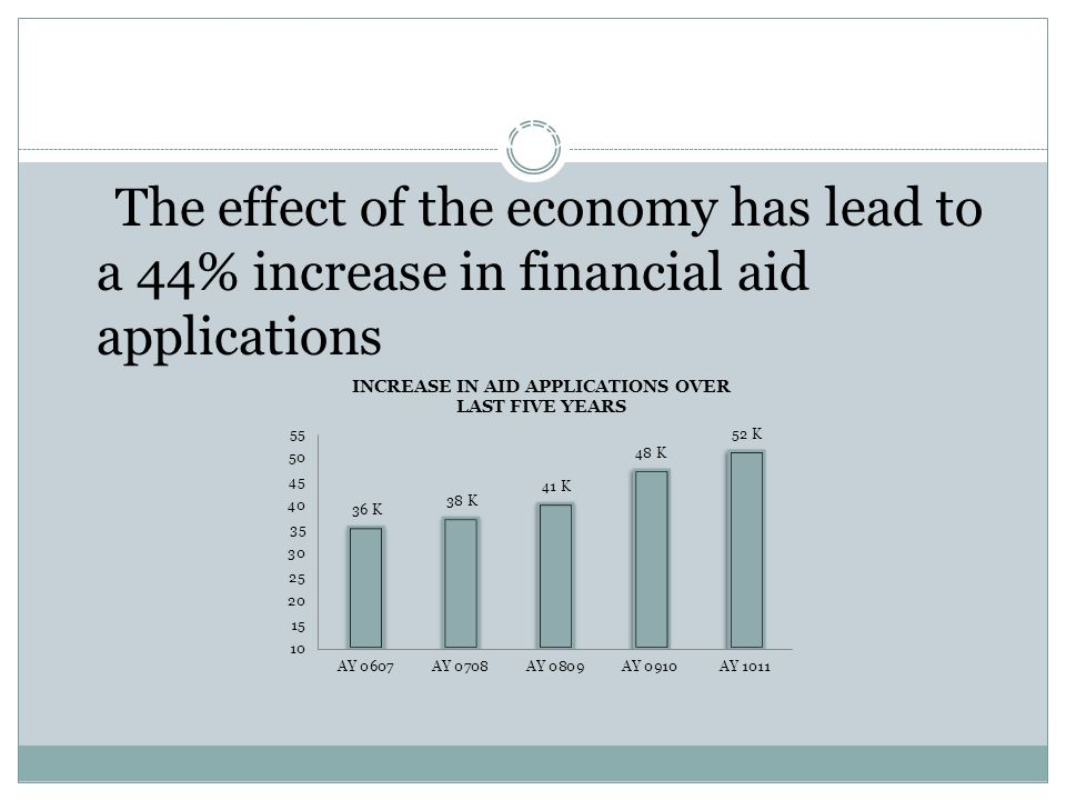 Increased Need for Financial Aid