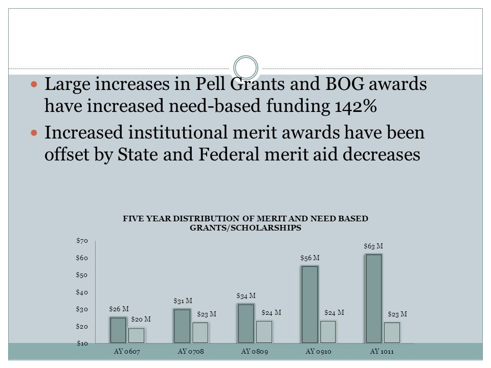 Increases in Gift Aid Large increases in Pell Grants and BOG awards have increased need-based funding 142%