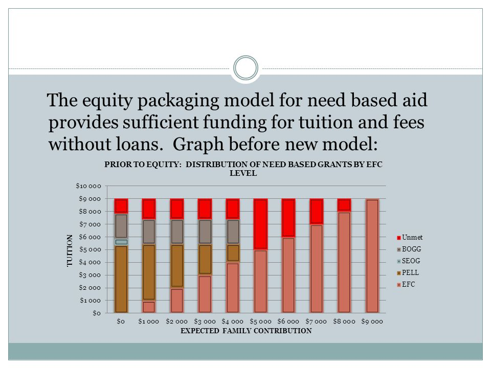 p The equity packaging model for need based aid provides sufficient funding for tuition and fees without loans.