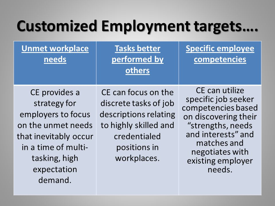 Customized Employment targets….