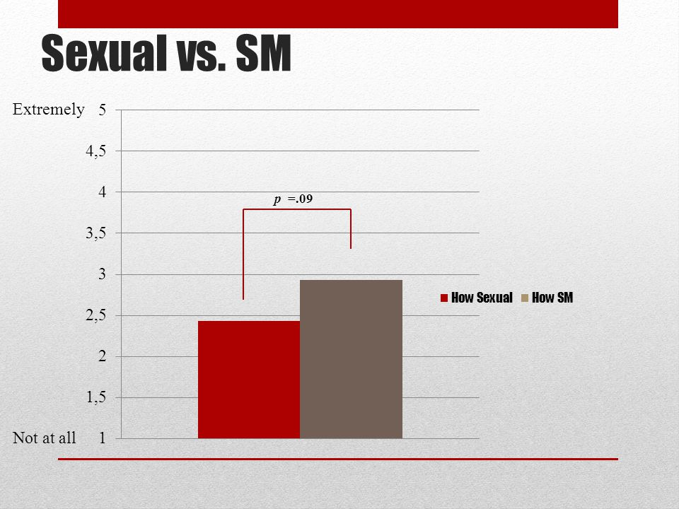 Sexual vs. SM Extremely p =.09 Not at all