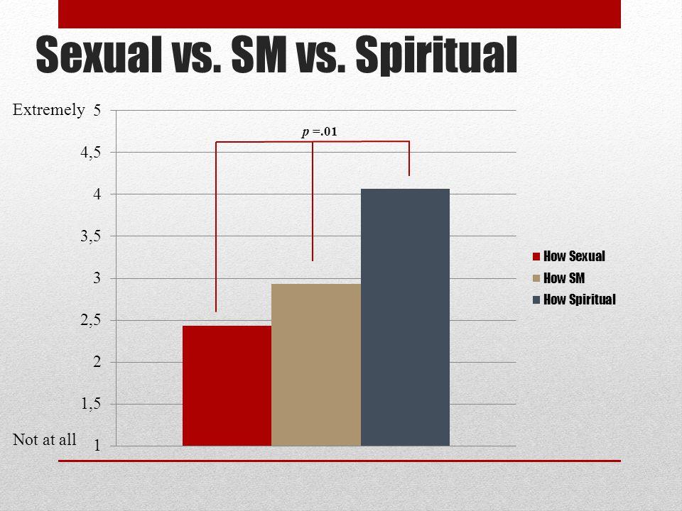 Sexual vs. SM vs. Spiritual