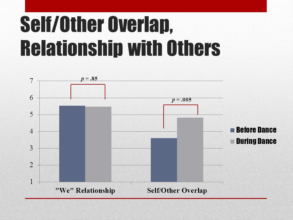 Self/Other Overlap, Relationship with Others