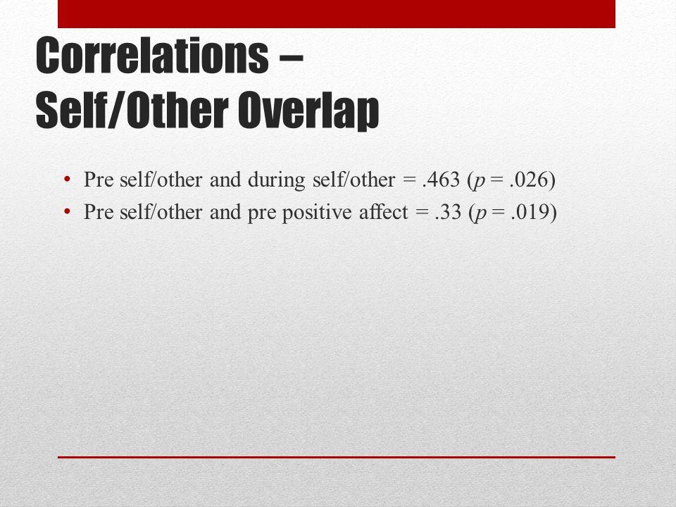 Correlations – Self/Other Overlap