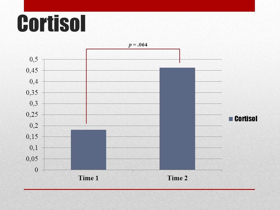 Cortisol p = .064