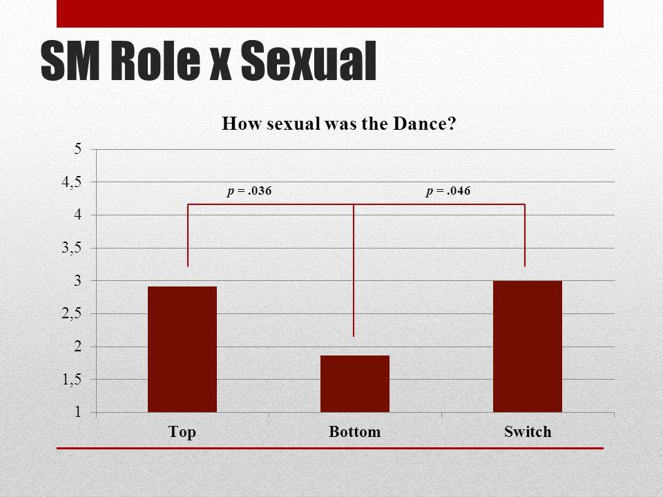 SM Role x Sexual p = .036 p = .046
