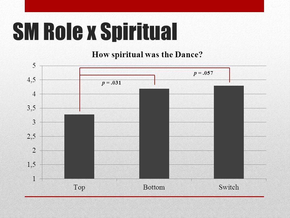 SM Role x Spiritual p = .057 p = .031