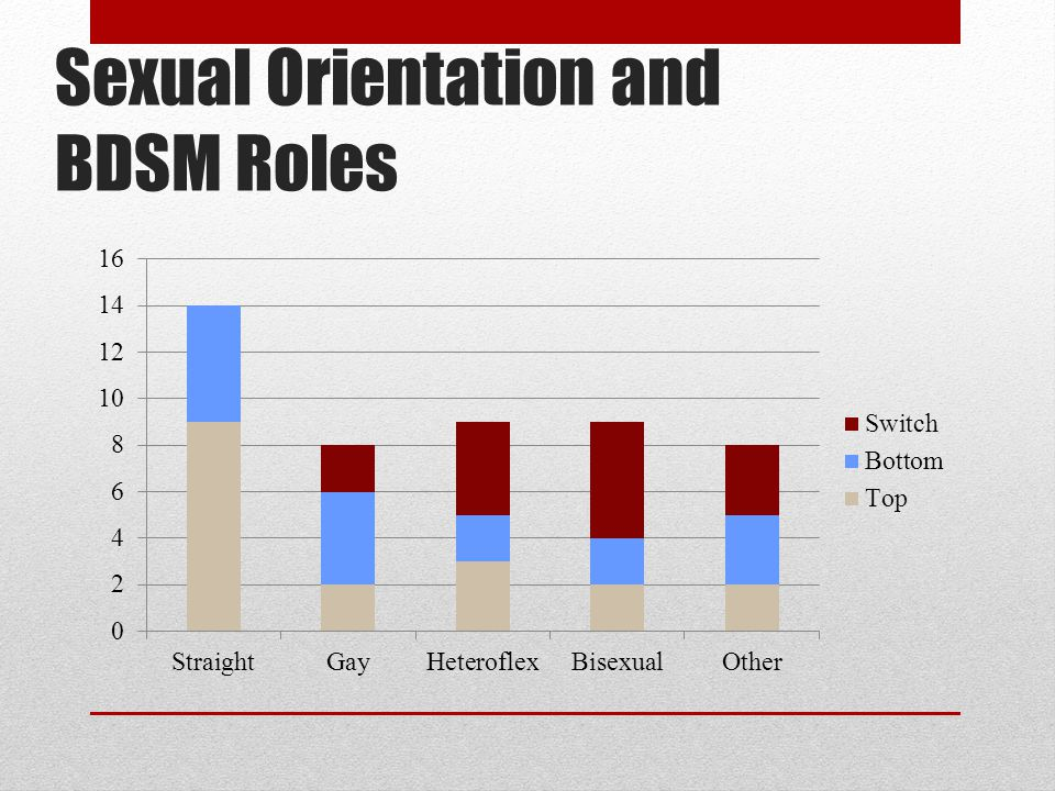 Sexual Orientation and BDSM Roles