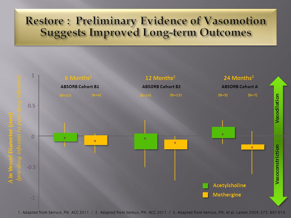 Restore : Preliminary Evidence of Vasomotion Suggests Improved Long-term Outcomes