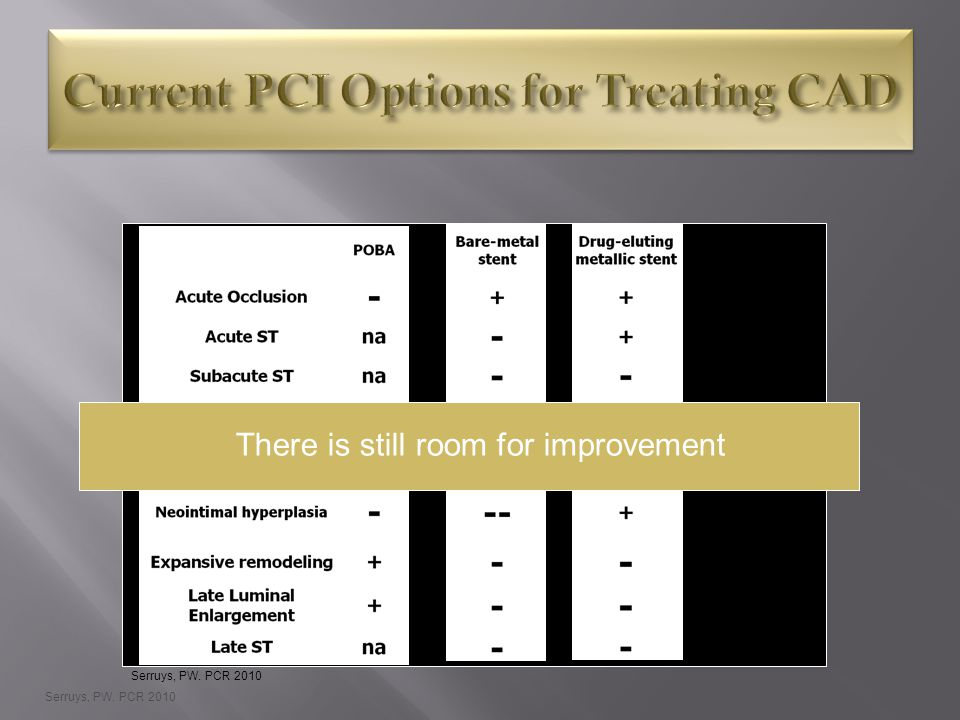 Current PCI Options for Treating CAD
