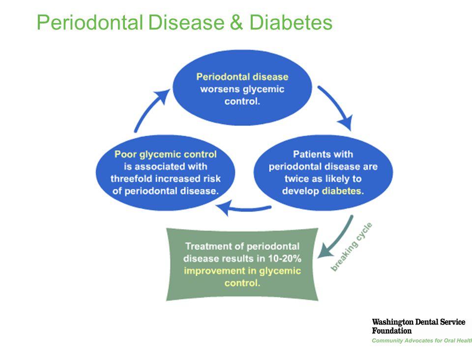 periodontal disease and diabetes mellitus Periodontal disease and diabetes-review of the literature  key words: diabetes mellitus, metabolic syndrome, periodontal disease, cardiovascular disease.