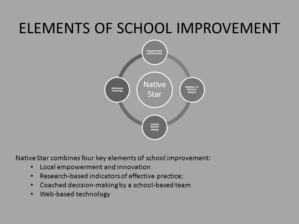 ELEMENTS OF SCHOOL IMPROVEMENT