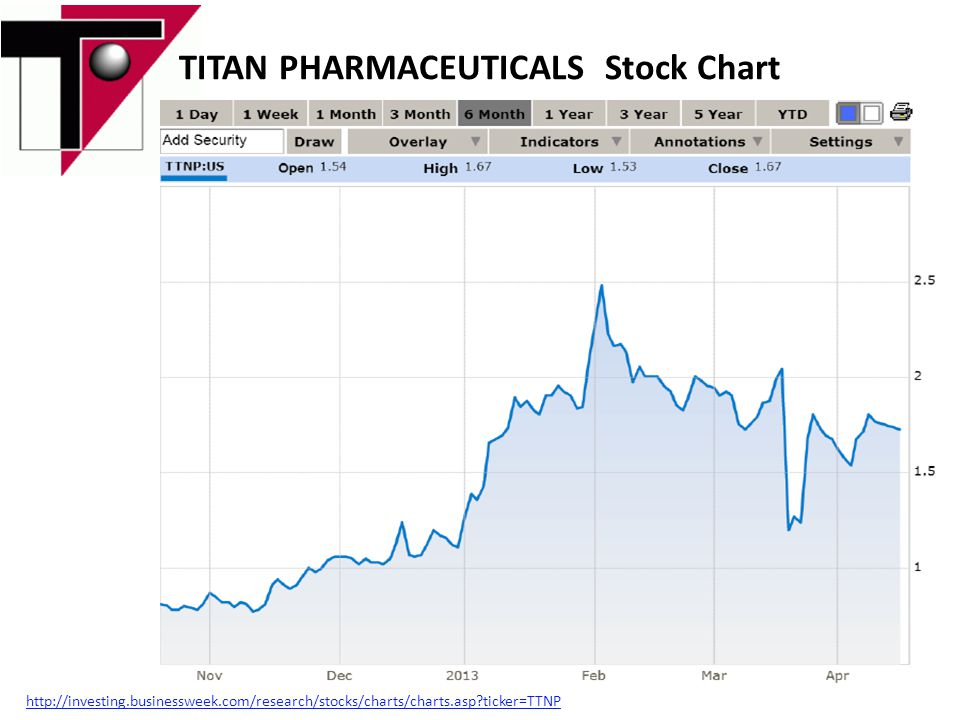 TITAN PHARMACEUTICALS Stock Chart