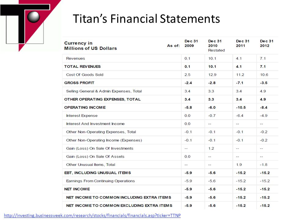 Titan's Financial Statements