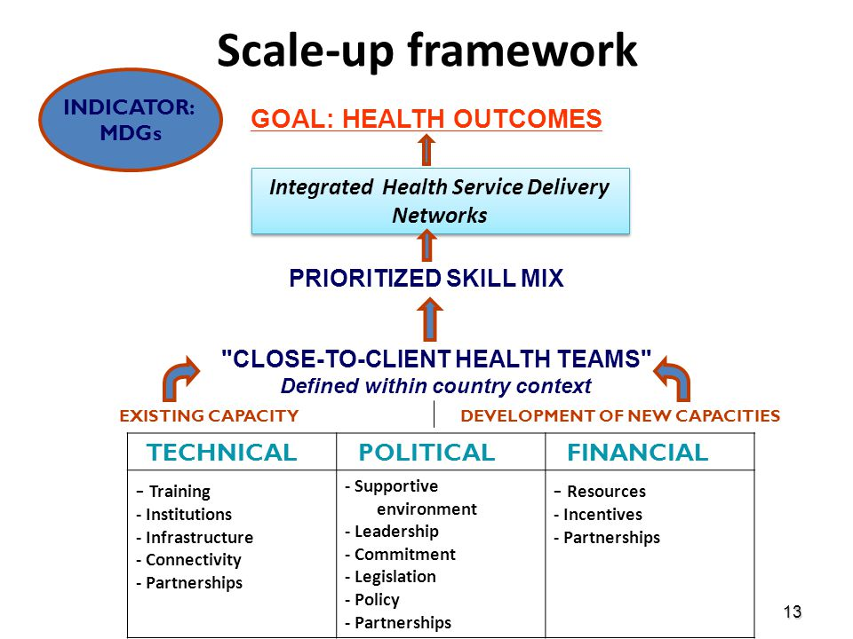 Scale-up framework GOAL: HEALTH OUTCOMES