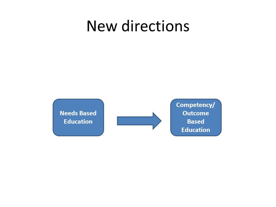 Competency/Outcome Based Education