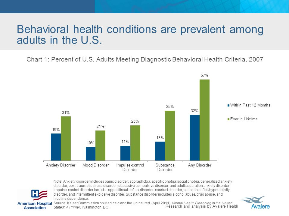 Behavioral health conditions are prevalent among adults in the U.S.