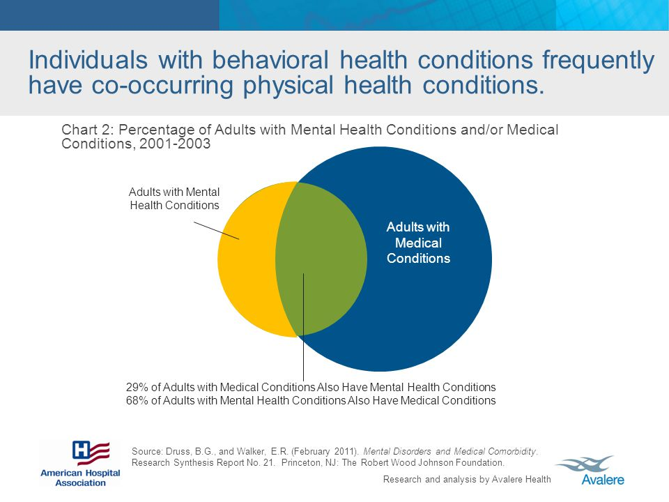 Individuals with behavioral health conditions frequently have co-occurring physical health conditions.